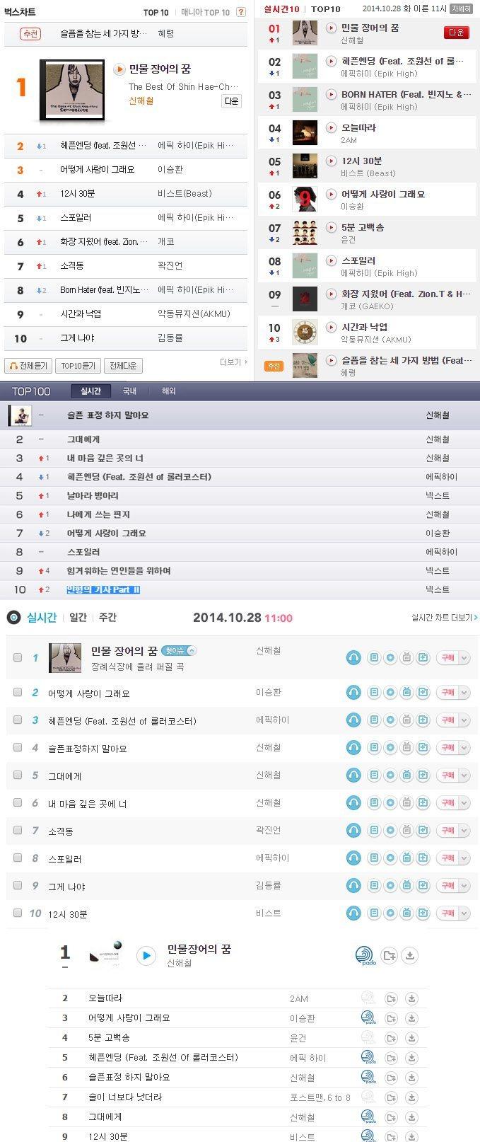 Shin Hae Chul charting