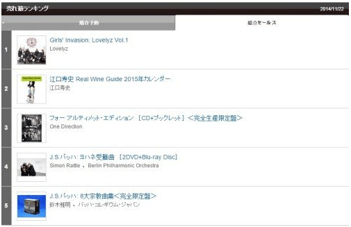 Lovelyz ranking on Tower Records