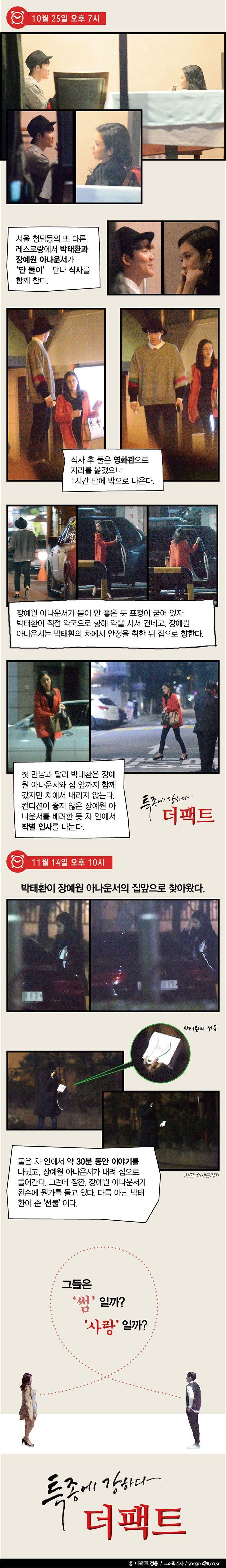 Park Tae Hwan Jang Yewon