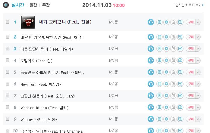 """<a href=""""http://music.daum.net/"""">Daum Musi</a>c real-time chart from November 3rd"""