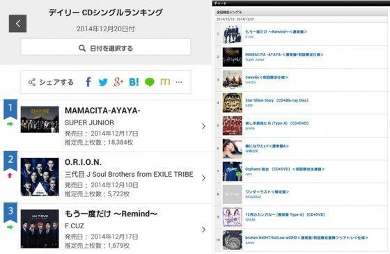 "F.CUZ on Tower Records' music charts<br /> Screen cap provided by <a href=""http://news.nate.com/view/20141223n04013?mid=e0101"">Star News</a>"