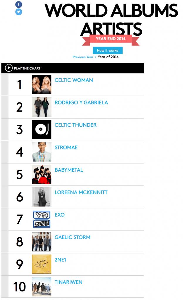 Billboard World Album Artists