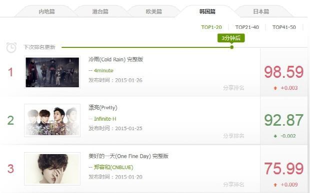 4MINUTE's Cold Rain MV tops YinYueTai V Chart