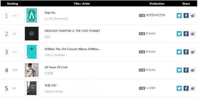 SONAMOO_GAON Album Chart