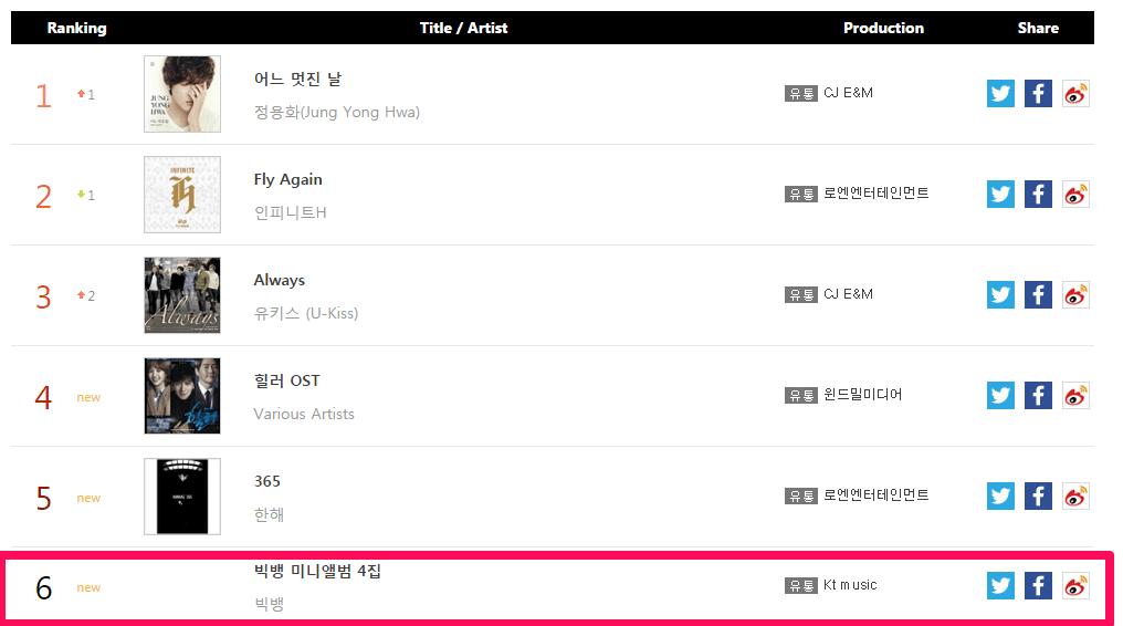 Gaon Chart for 1st week of February 2015