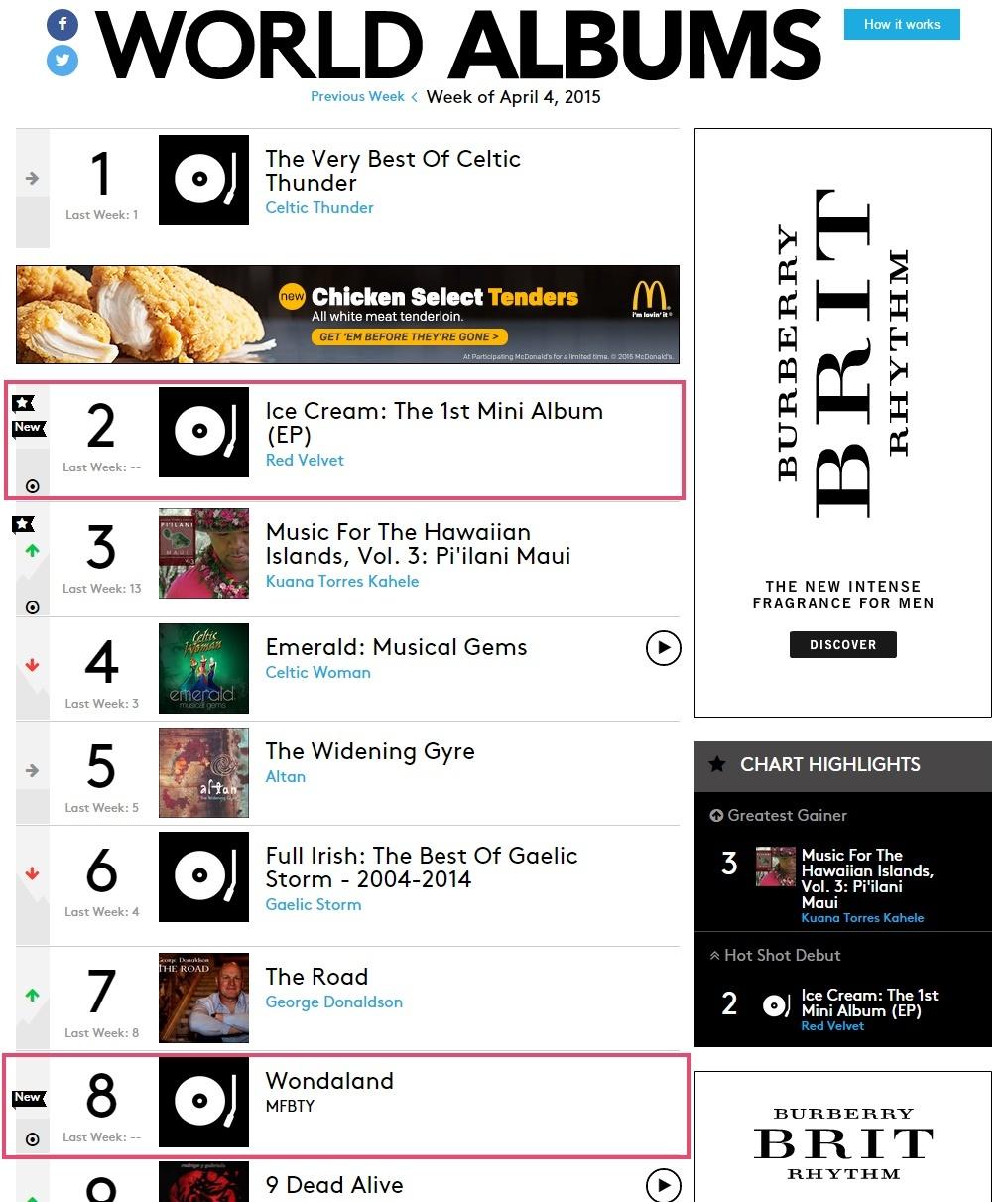 Red Velvet and MFBTY ranks TOP10 in Billboard's World Albums