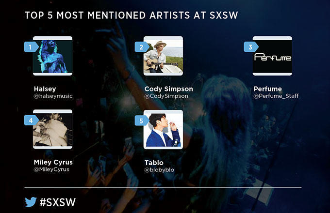 Top 5 Artists at SXSW