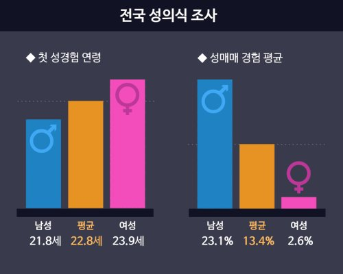 Koreans Reveal Average Age Of First Sexual Experience -2100