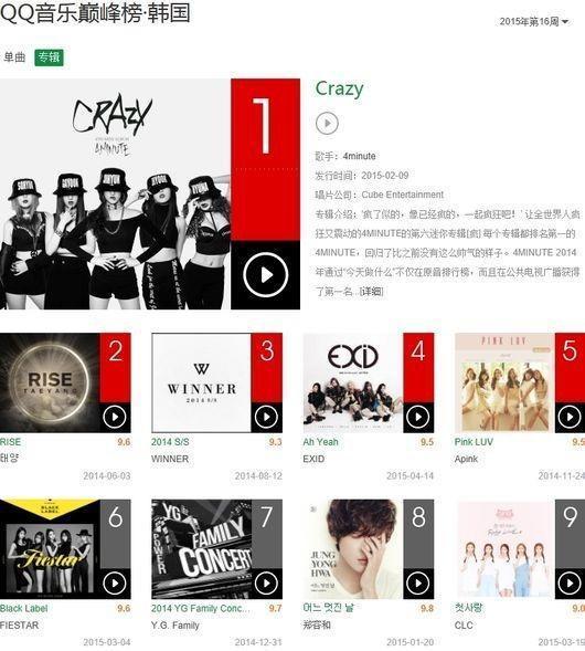 4minute on QQ Music Chart