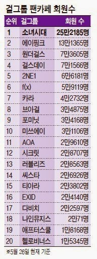 Girl group fan cafe rankings posted by Herald Econ