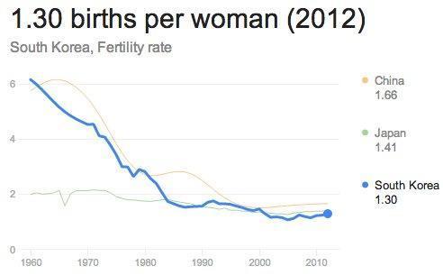 Korean Birthrate