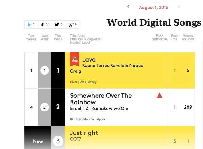 GOT7 Just Right Billboard World Digital Singles