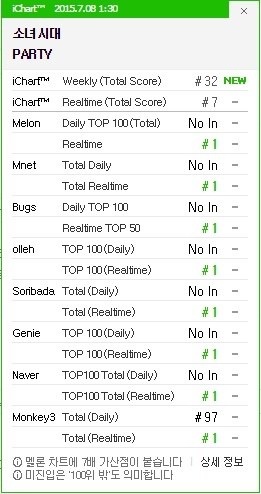 gg_party_ichart