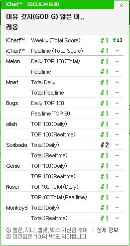 "God-G's ""Leon"" Charting for August 24th at 8:30am KST"