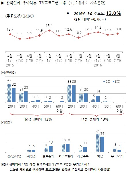 Image: Gallup Korea