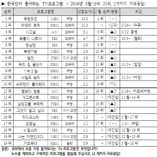 Image: Gallup Korea