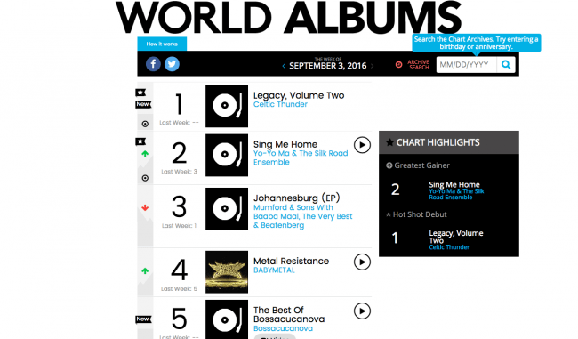 IMG: BILLBOARD WORLD ALBUMS CHART