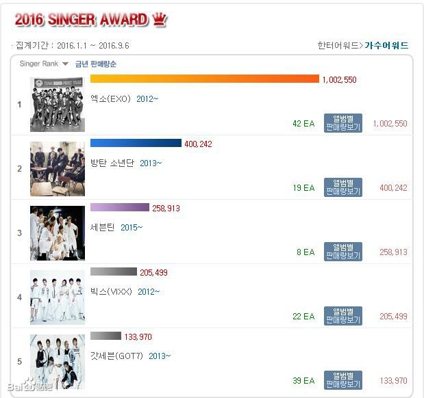 EXO ranks number one on Hanteo Chart