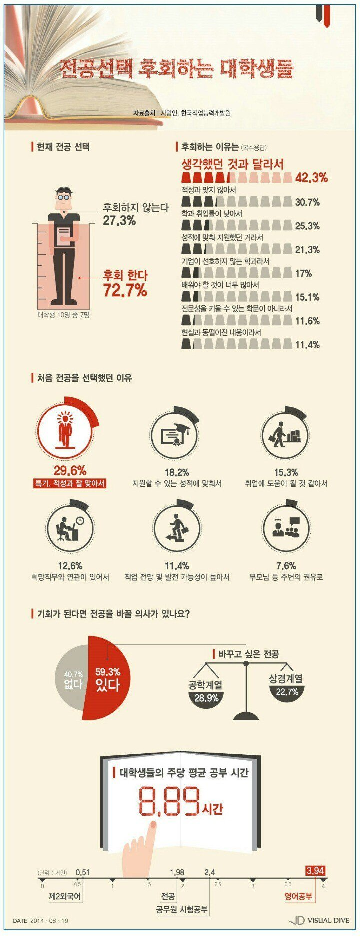 Image: Infographic on how Korean students feel about their studies / Instiz