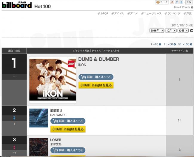 "Image: iKon's ""DUMBD&DUMBER"" album ranks #1 on Japan's Billboard Chart /Japan Billboard Chart"