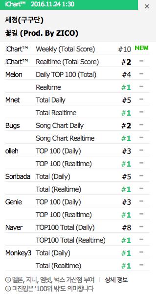 kim-sejeong-music-chart-win