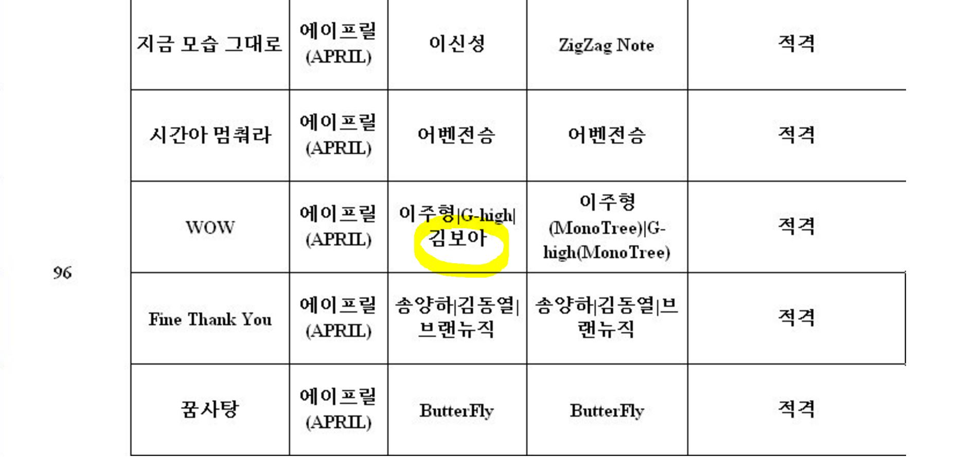 "SPICA's Boa is credited as a writer for APRIL's ""Wow"""