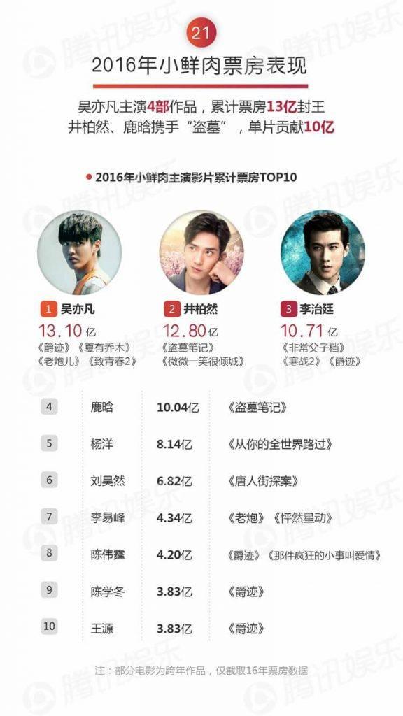 Kris Chinese charts