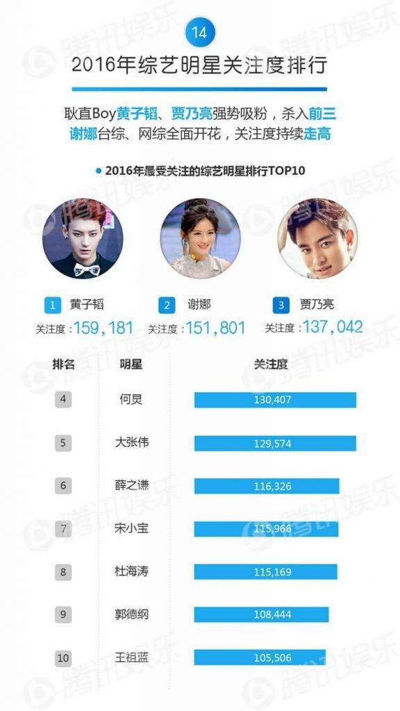 Tao's Chinese charts