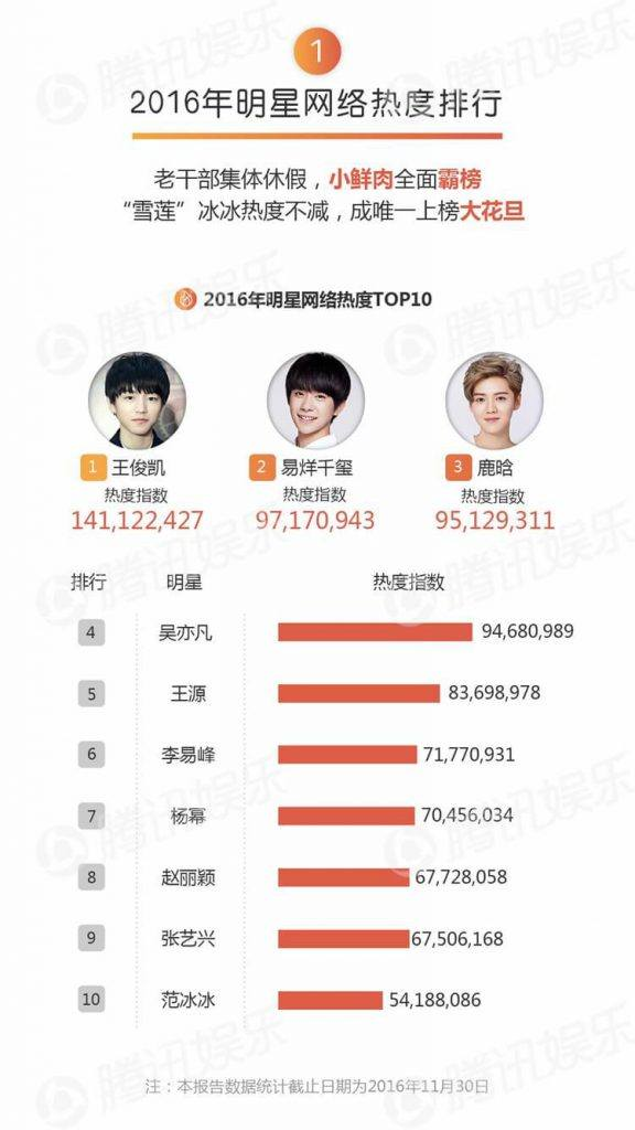 Luhan takes 3rd