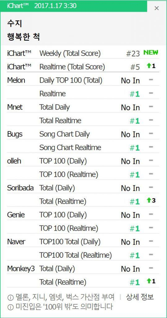 Suzy Solo Debut Chart