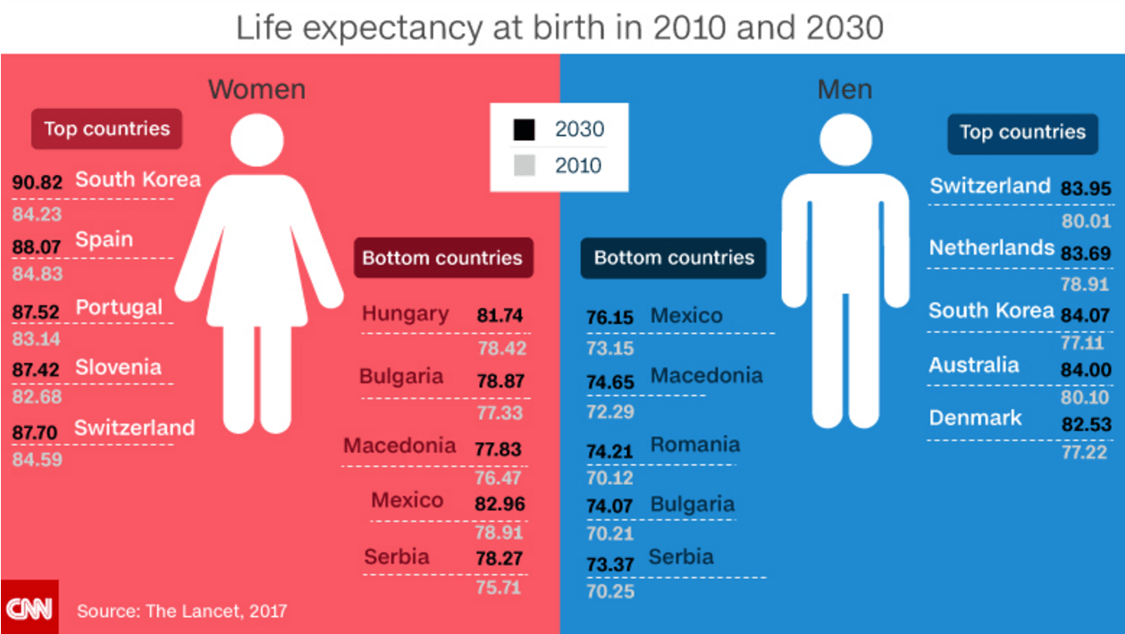 worldlifeexpectancy also World Life Expectancy Map moreover Future Life Expectancy Will Break 90 as well Sika Deer together with Why South Korea Is Be ing The Oldest Country 2016 1. on korea life expectancy