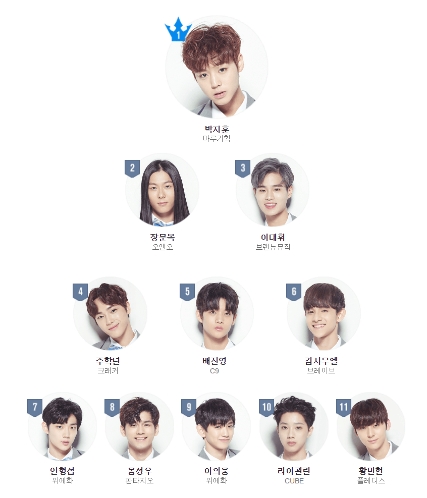 These Are The Top 11 Produce 101 Contestants Right Now