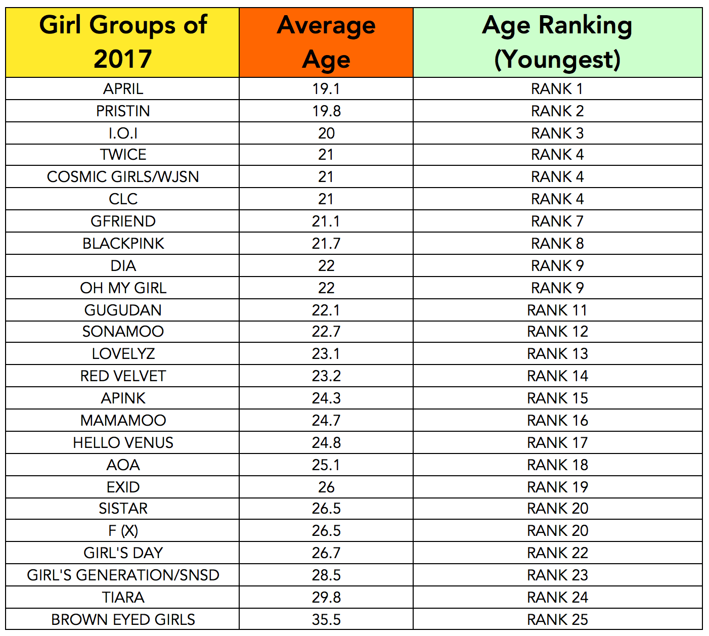 average age to begin dating