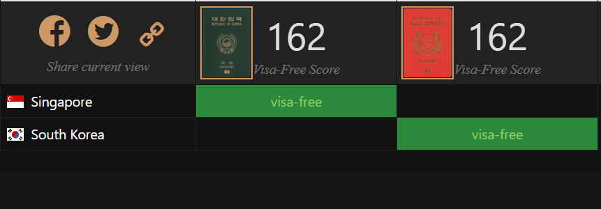 South Korea Now Has The Most Powerful Passport In The World